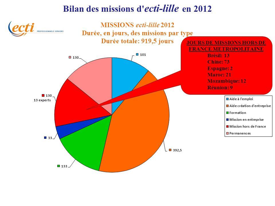 Bilan des missions d ecti-lille en 2012