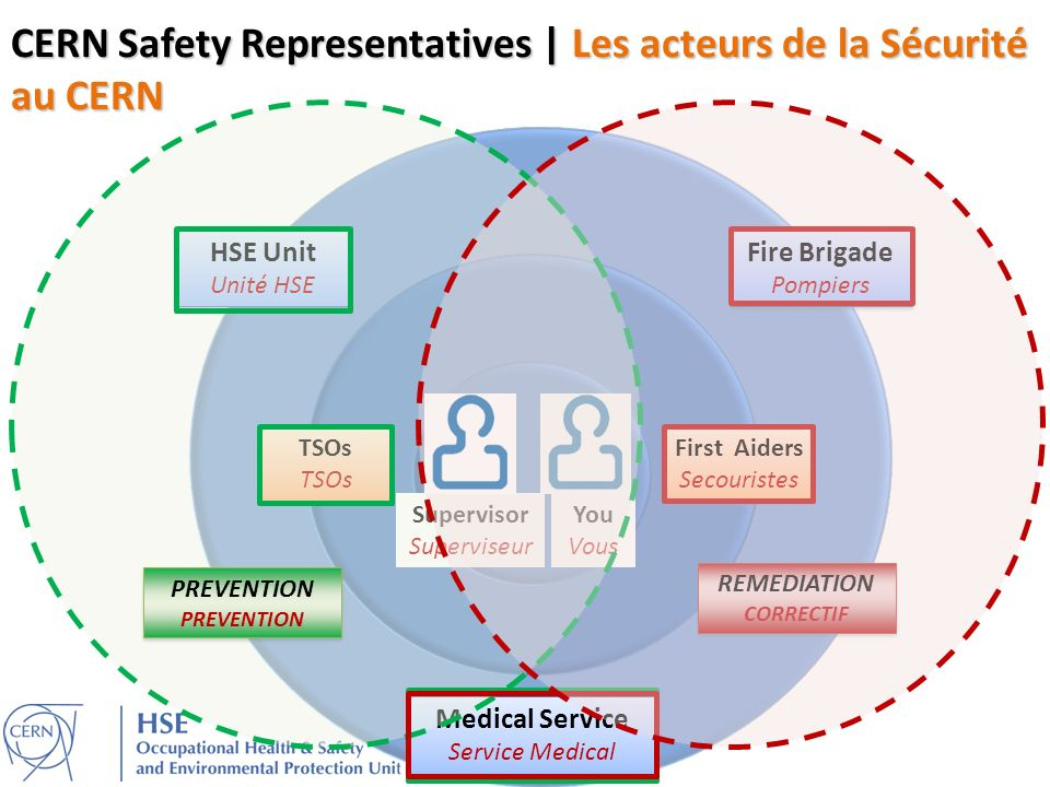 CERN Safety Representatives | Les acteurs de la Sécurité au CERN