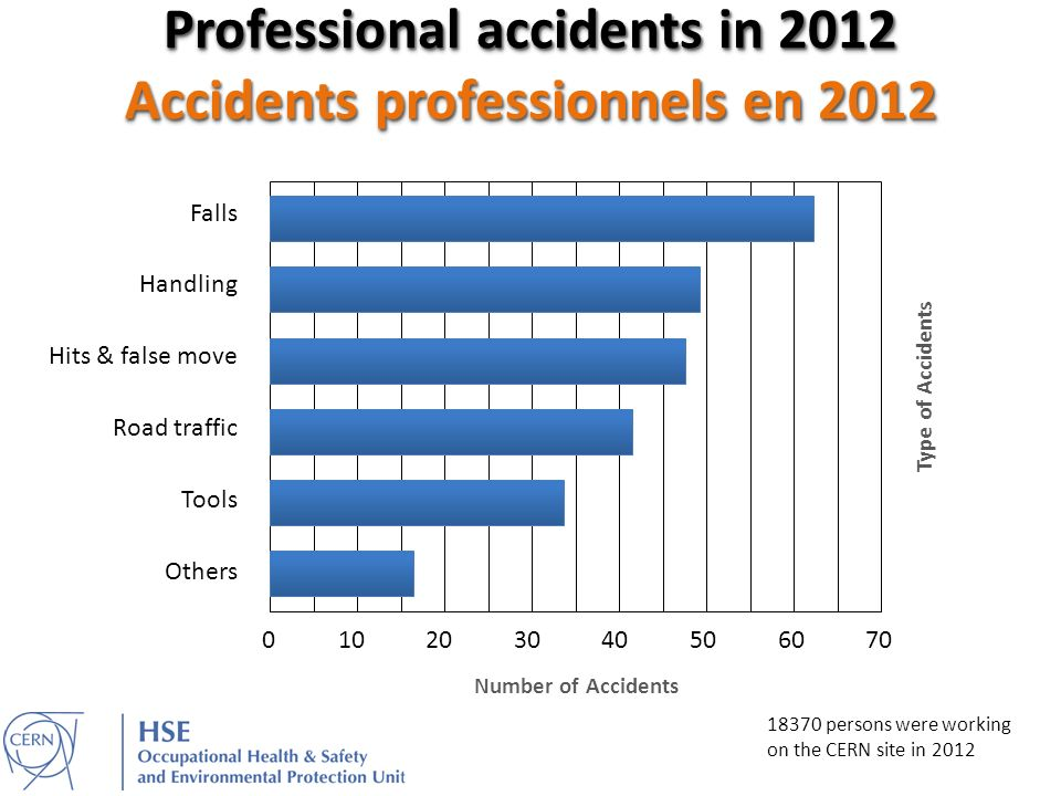 Professional accidents in 2012 Accidents professionnels en 2012