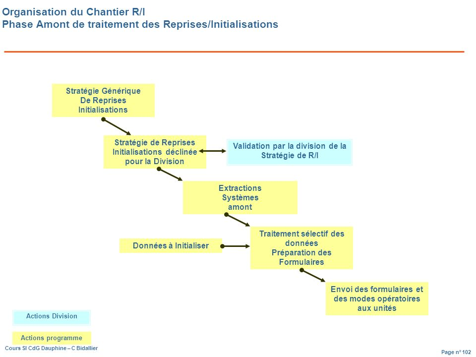 Organisation du Chantier R/I Phase Amont de traitement des Reprises/Initialisations
