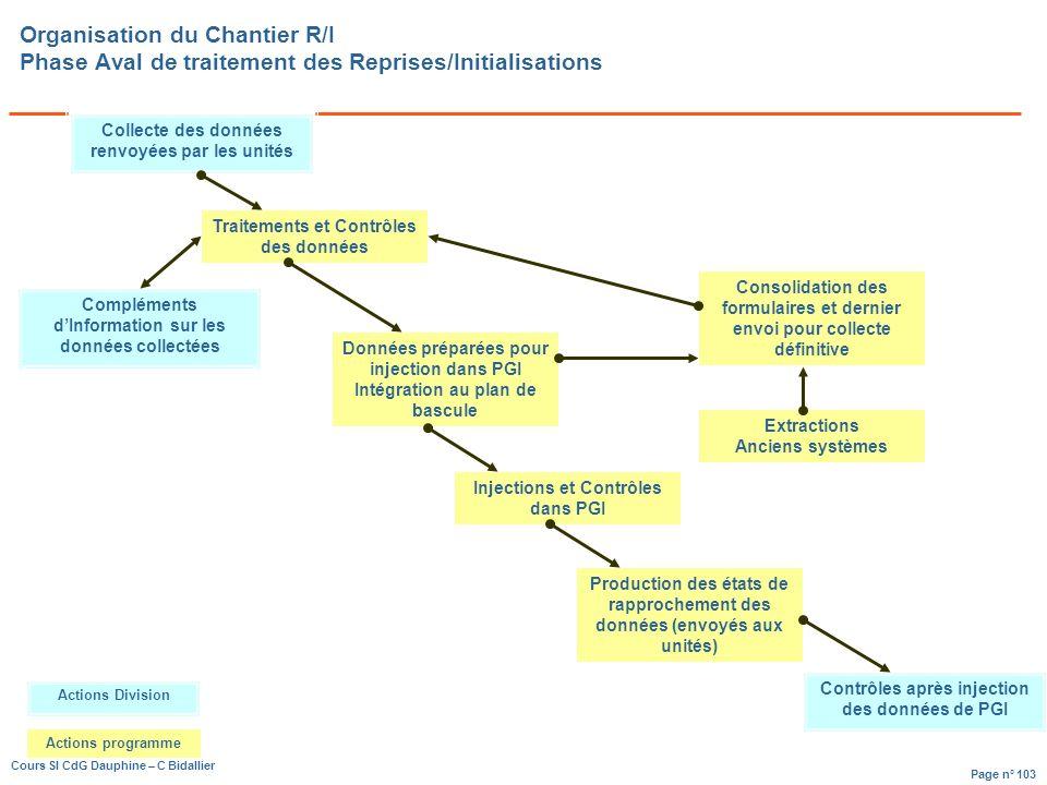 Organisation du Chantier R/I Phase Aval de traitement des Reprises/Initialisations