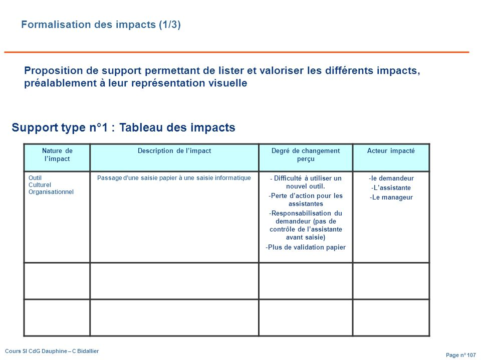 Formalisation des impacts (1/3)