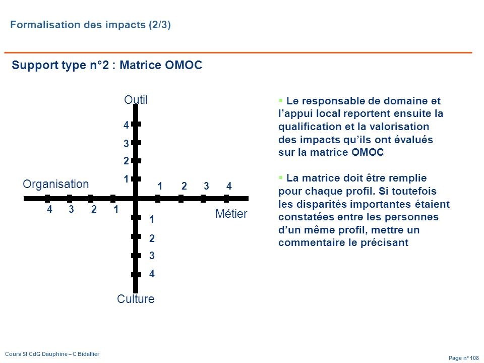 Formalisation des impacts (2/3)