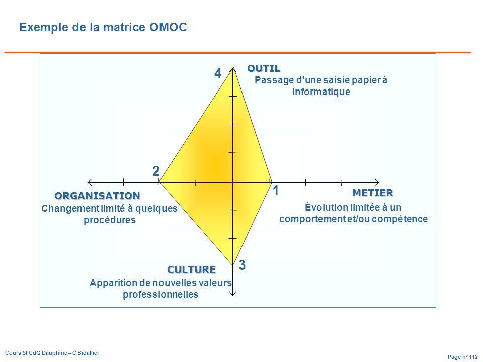 Exemple de la matrice OMOC
