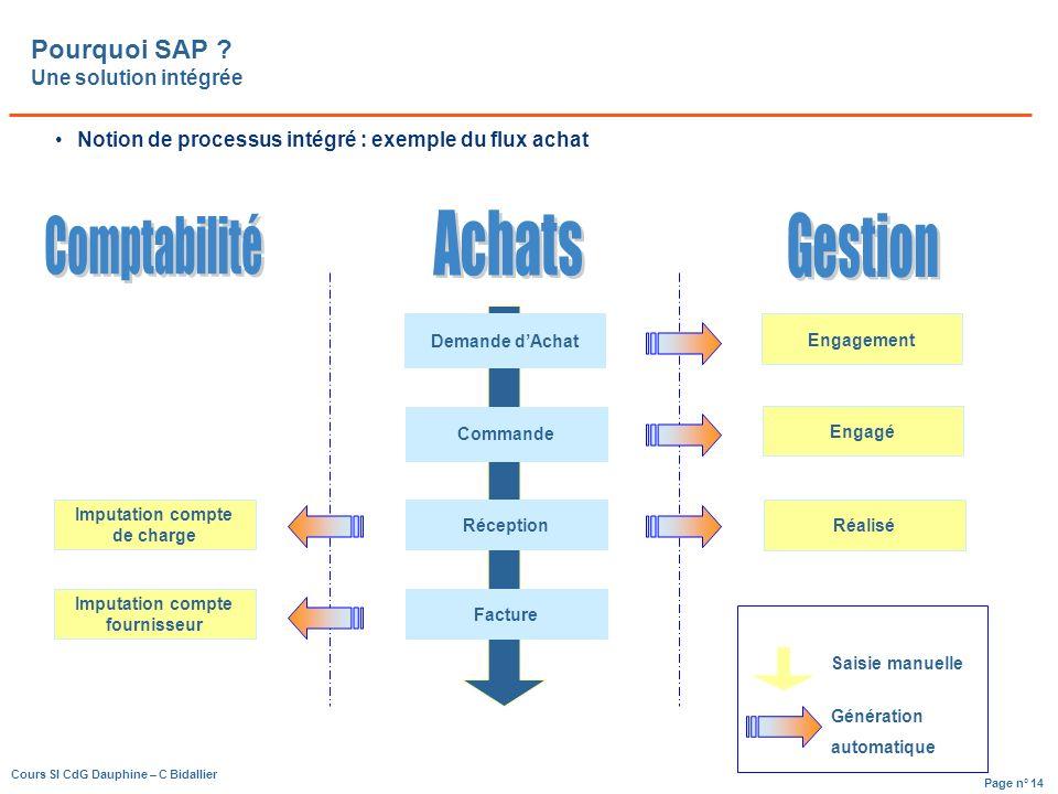 Pourquoi SAP Une solution intégrée