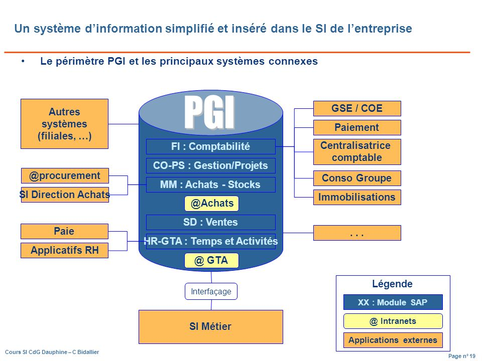 Un système d'information simplifié et inséré dans le SI de l'entreprise