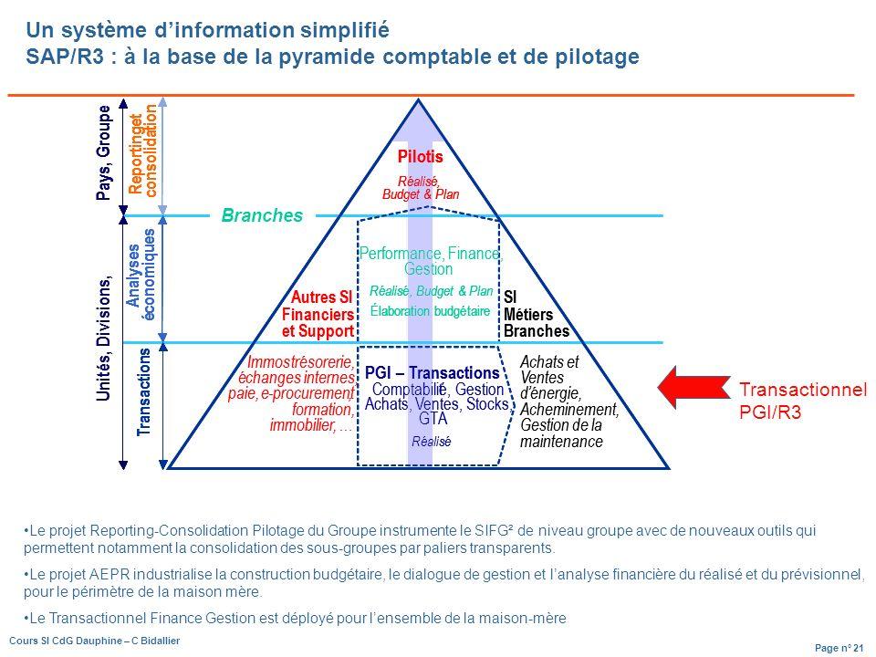 Un système d'information simplifié SAP/R3 : à la base de la pyramide comptable et de pilotage
