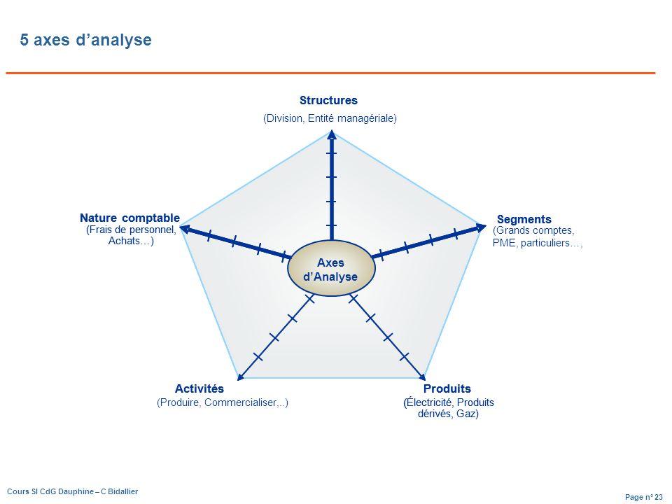 5 axes d'analyse Structures Produits ( Activités Nature comptable