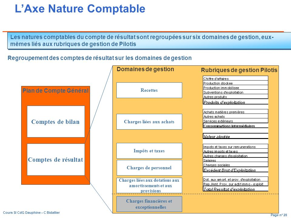 L'Axe Nature Comptable