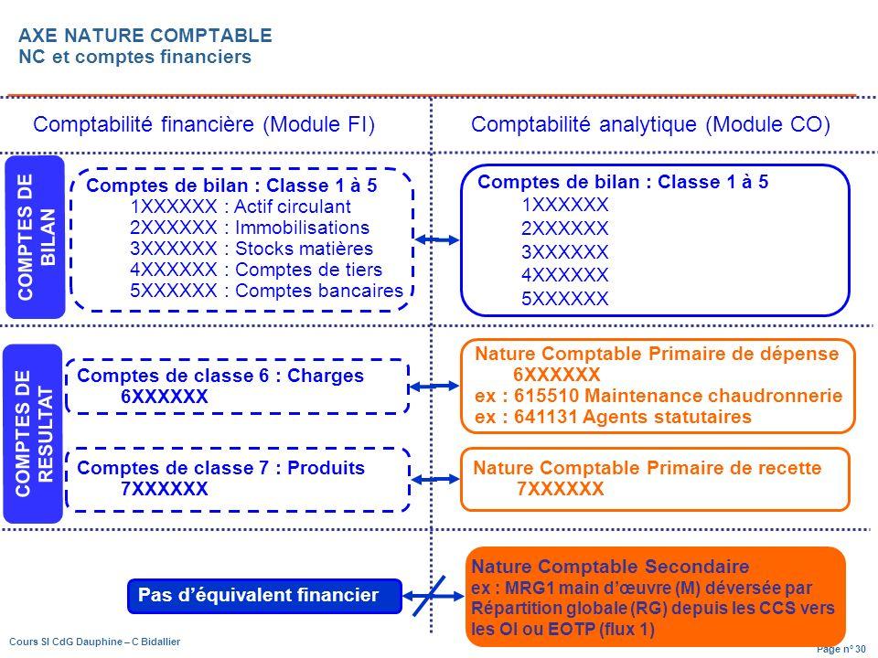 AXE NATURE COMPTABLE NC et comptes financiers