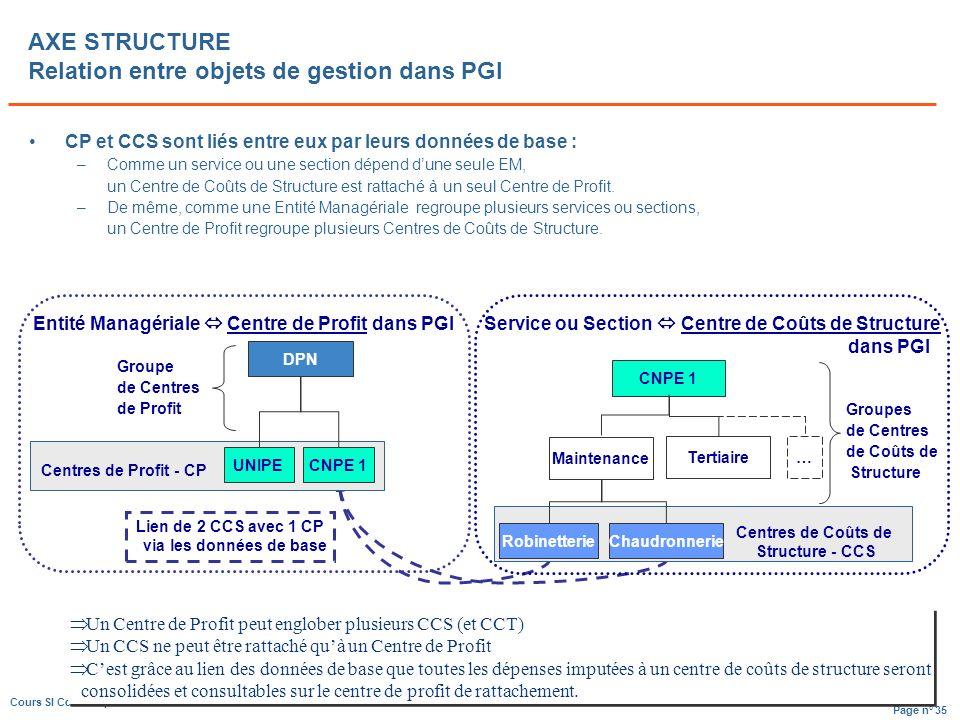 AXE STRUCTURE Relation entre objets de gestion dans PGI