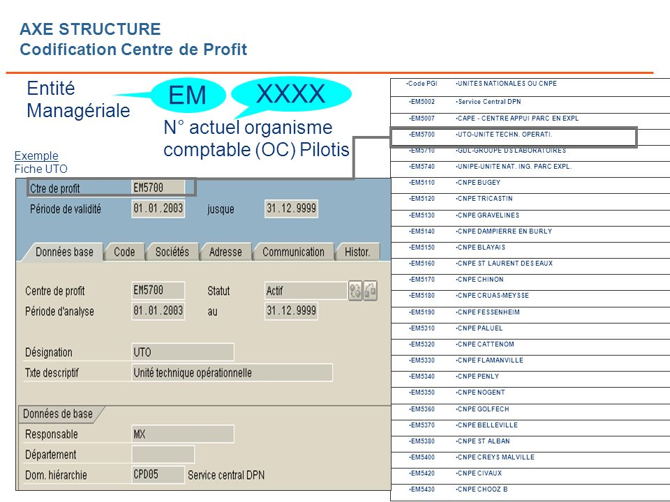 AXE STRUCTURE Codification Centre de Profit
