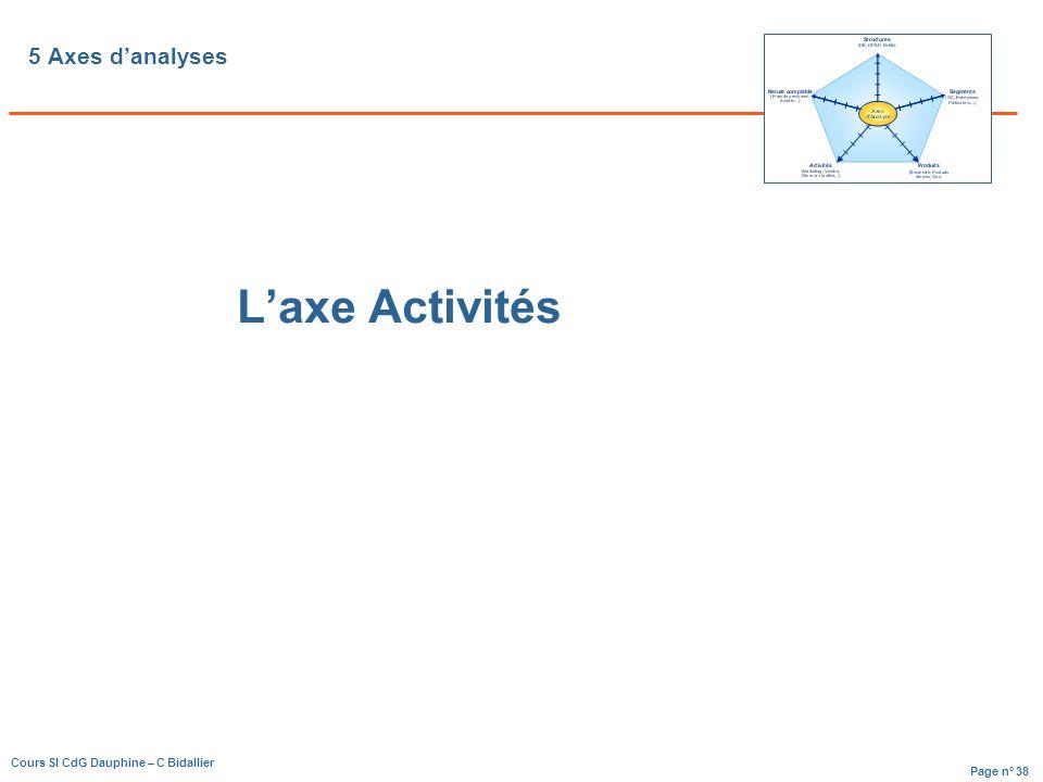 5 Axes d'analyses L'axe Activités