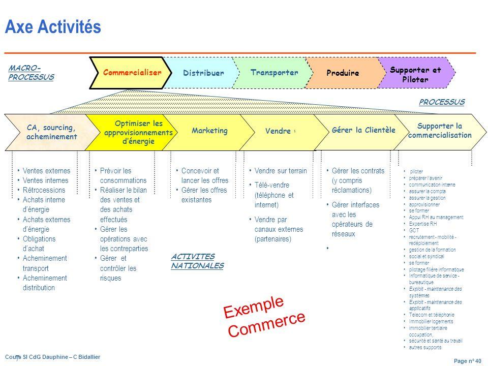 Axe Activités Exemple Commerce 7 Commercialiser Distribuer Transporter