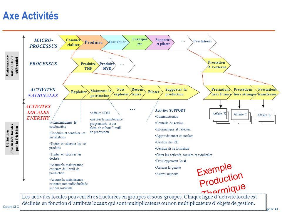 Axe Activités Exemple Production Thermique …