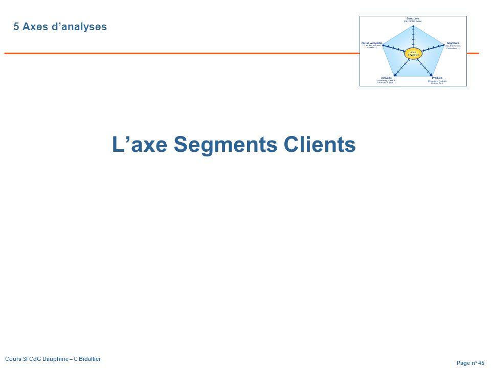 L'axe Segments Clients