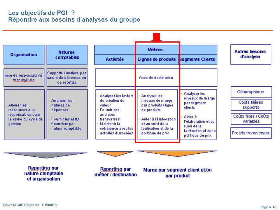 Les objectifs de PGI Répondre aux besoins d'analyses du groupe