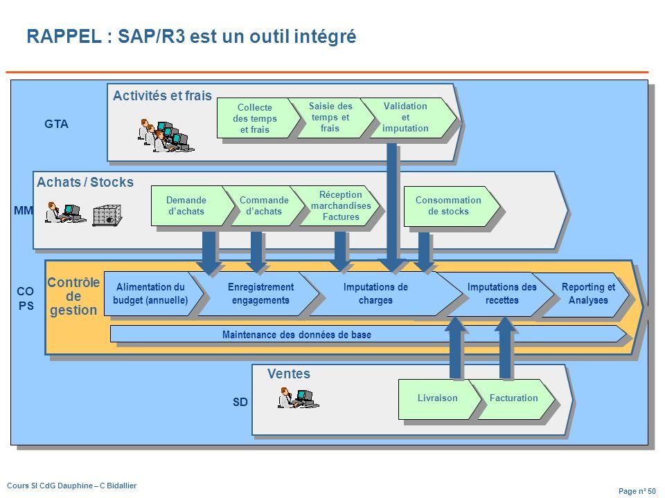 RAPPEL : SAP/R3 est un outil intégré