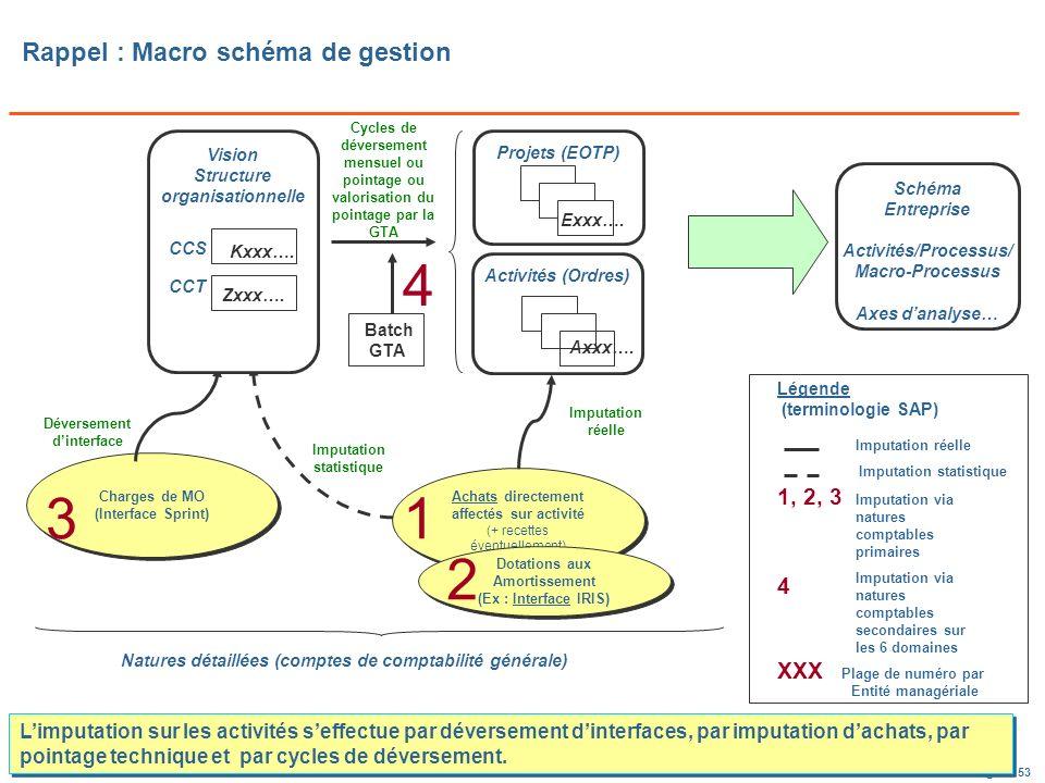 Rappel : Macro schéma de gestion