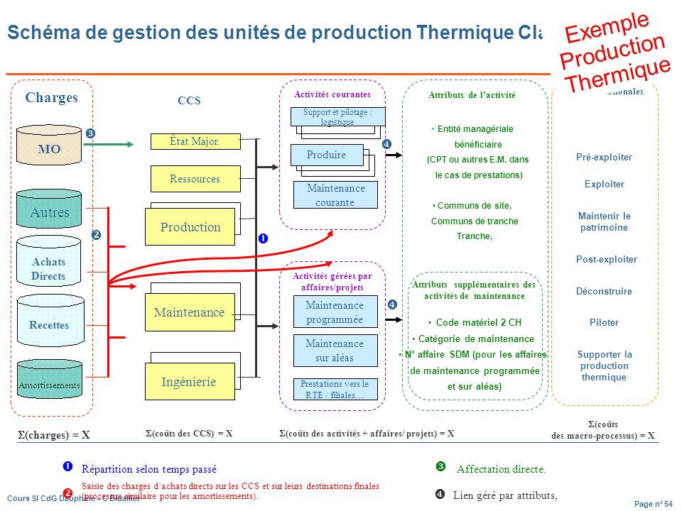 Exemple Production Thermique