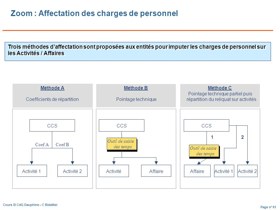 Zoom : Affectation des charges de personnel