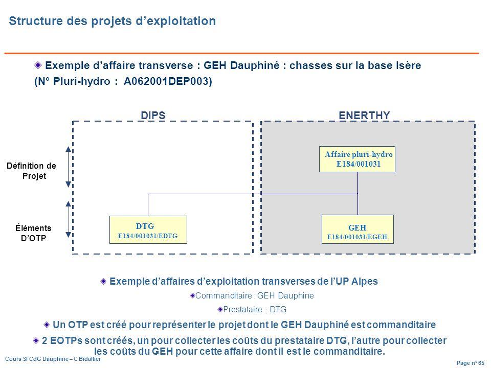 Structure des projets d'exploitation