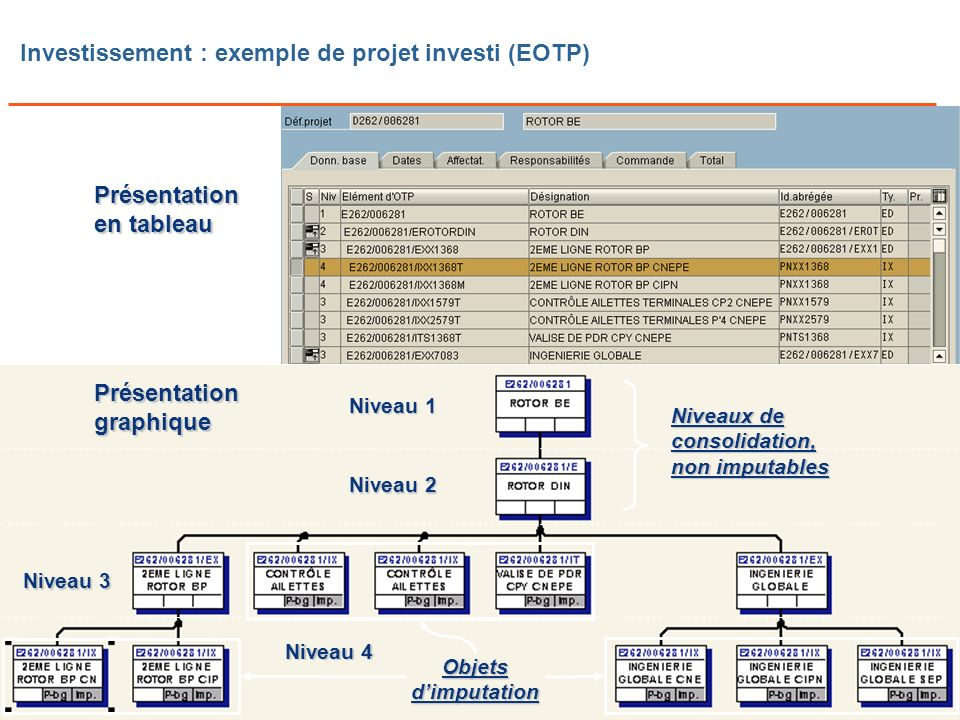 Investissement : exemple de projet investi (EOTP)