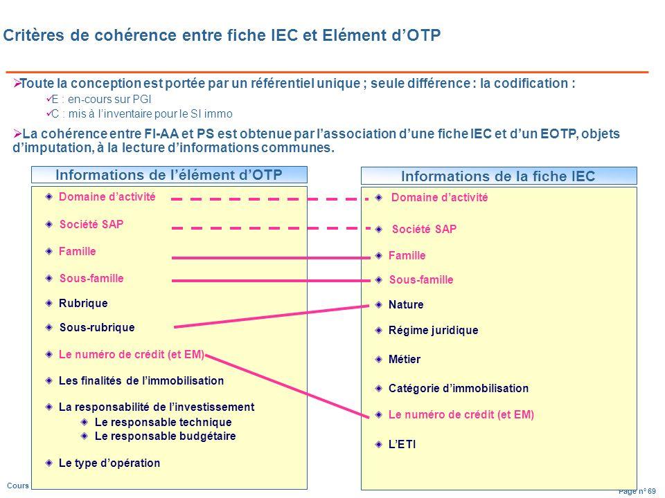 Critères de cohérence entre fiche IEC et Elément d'OTP