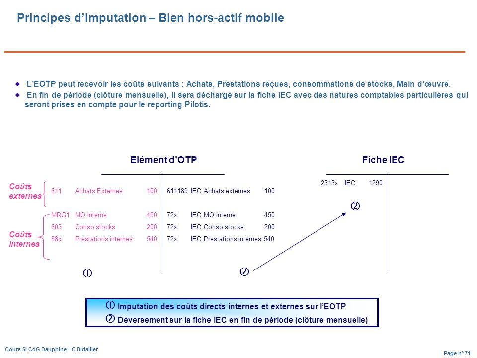 Principes d'imputation – Bien hors-actif mobile