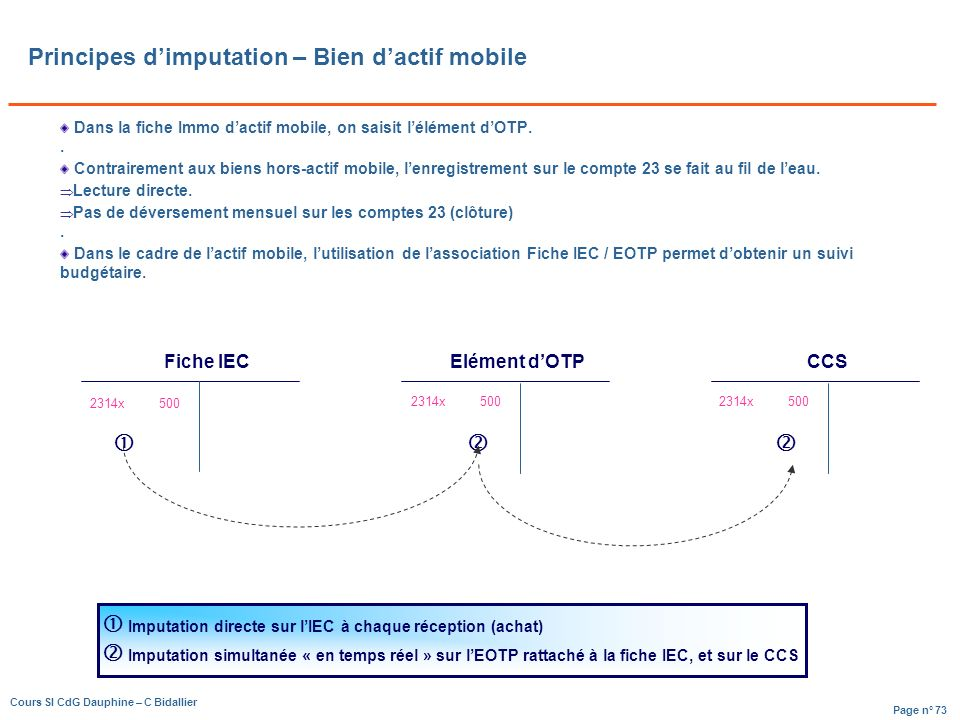 Principes d'imputation – Bien d'actif mobile