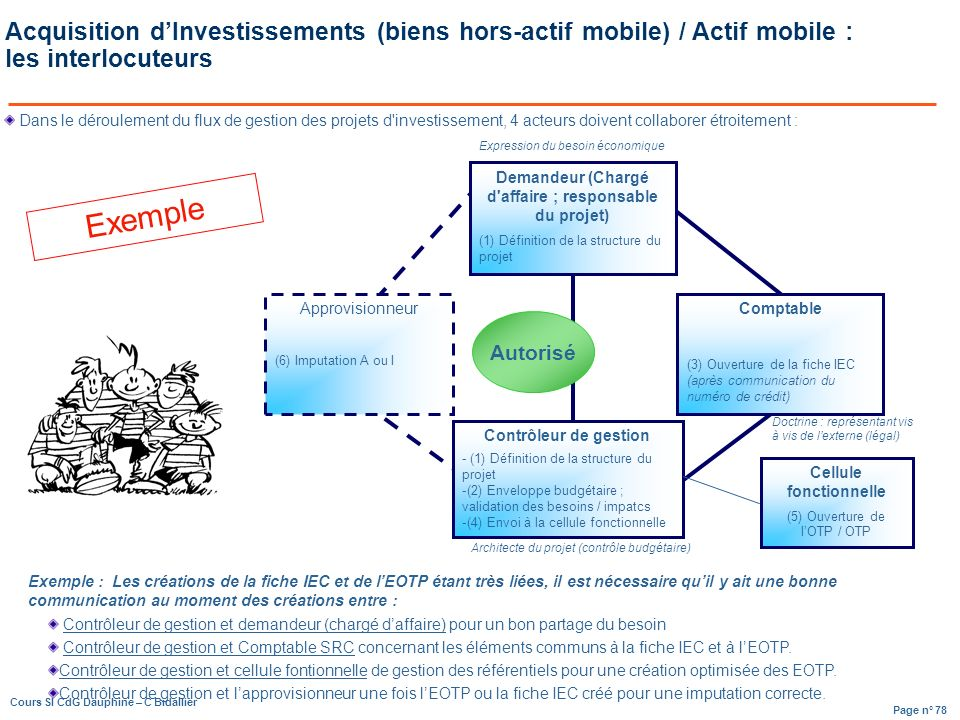 Acquisition d'Investissements (biens hors-actif mobile) / Actif mobile : les interlocuteurs