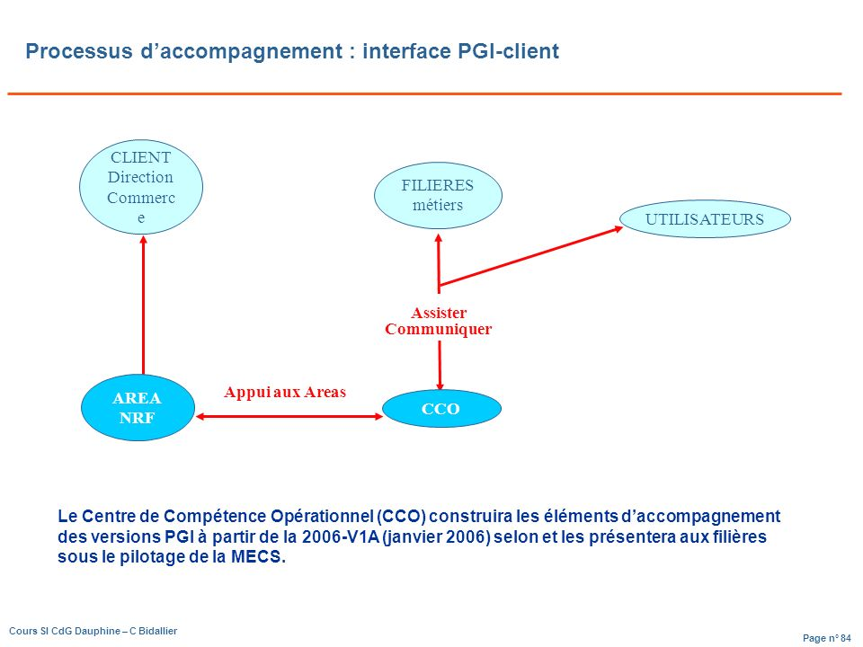 Processus d'accompagnement : interface PGI-client