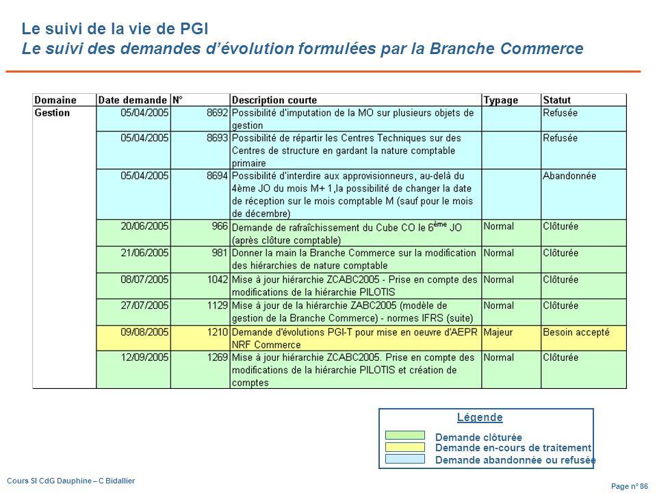 Le suivi de la vie de PGI Le suivi des demandes d'évolution formulées par la Branche Commerce
