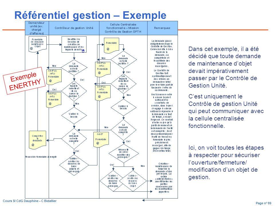 Référentiel gestion – Exemple