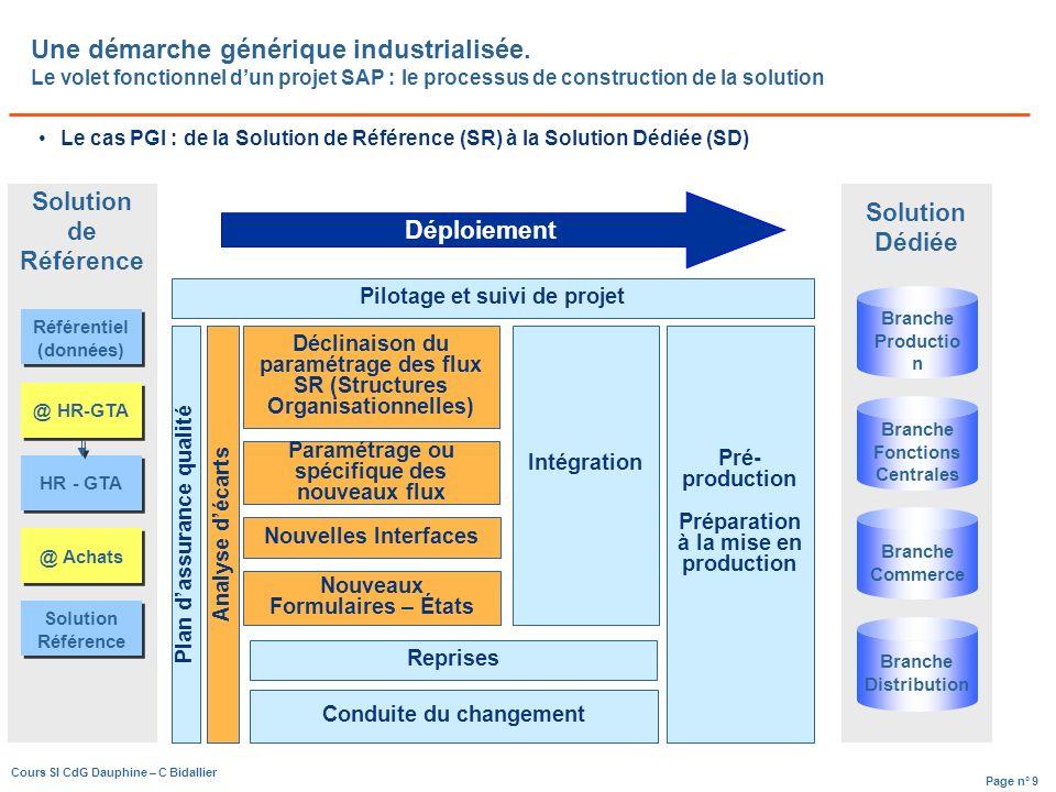 Déploiement Une démarche générique industrialisée. Le volet fonctionnel d'un projet SAP : le processus de construction de la solution.