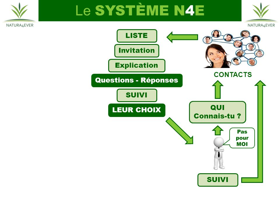 Le SYSTÈME N4E LISTE Invitation Explication CONTACTS