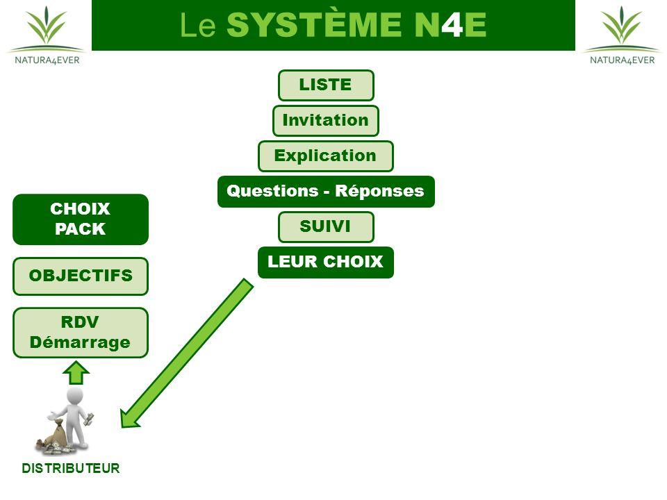 Le SYSTÈME N4E LISTE Invitation Explication Questions - Réponses CHOIX