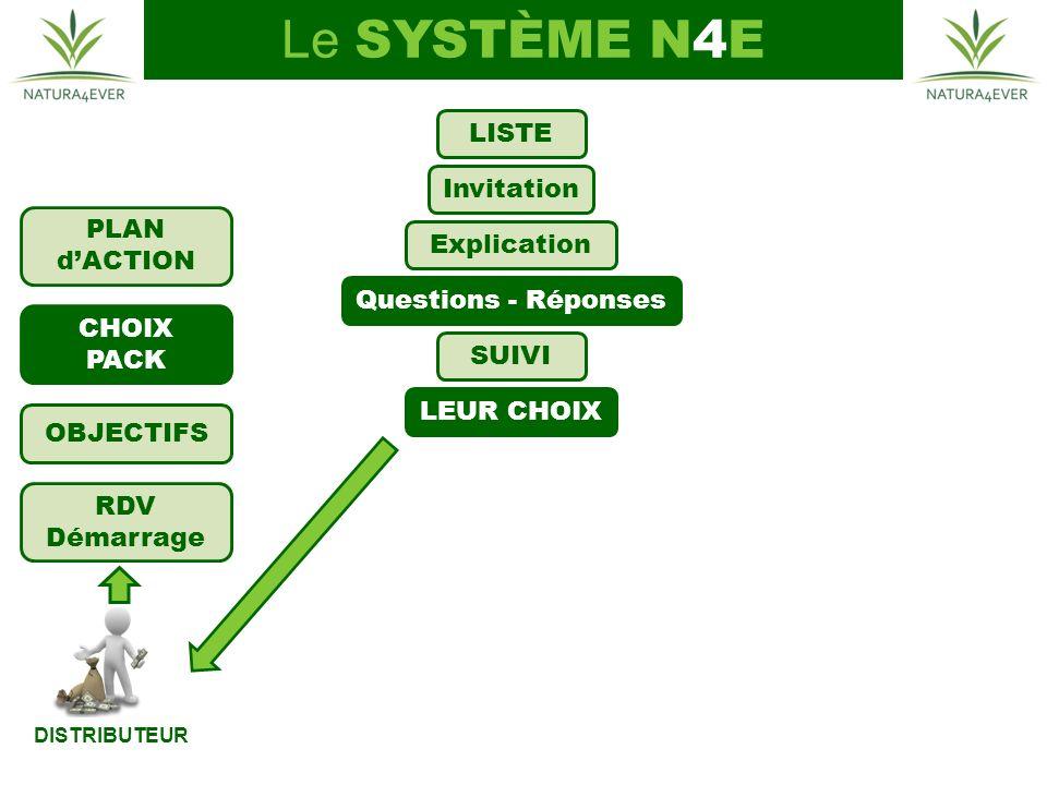 Le SYSTÈME N4E LISTE Invitation PLAN d'ACTION Explication