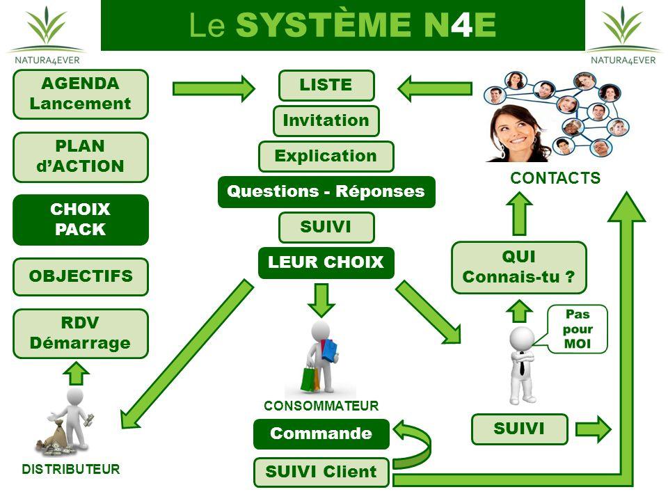 Le SYSTÈME N4E AGENDA LISTE Lancement Invitation PLAN d'ACTION