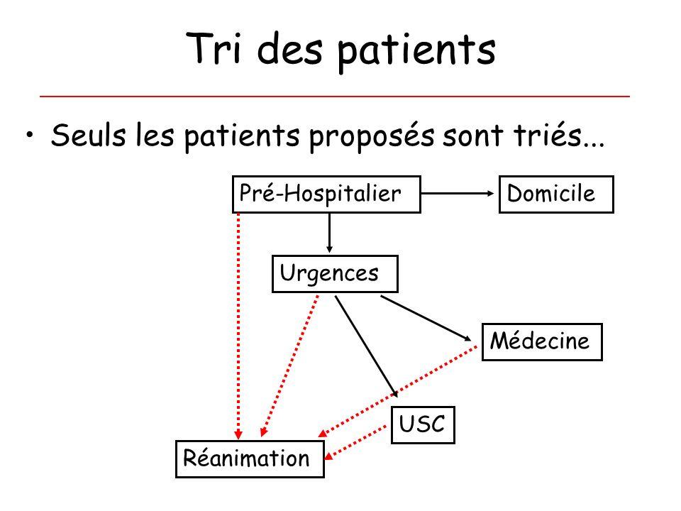 Tri des patients Seuls les patients proposés sont triés...
