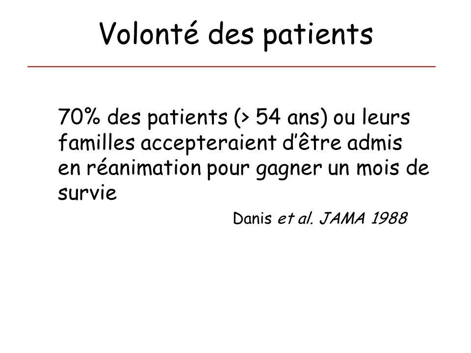 Volonté des patients 70% des patients (> 54 ans) ou leurs familles accepteraient d'être admis en réanimation pour gagner un mois de survie.