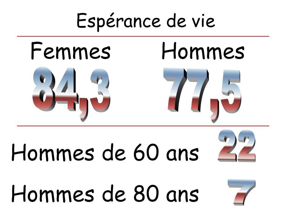 Femmes Hommes Hommes de 60 ans Hommes de 80 ans Espérance de vie 84,3