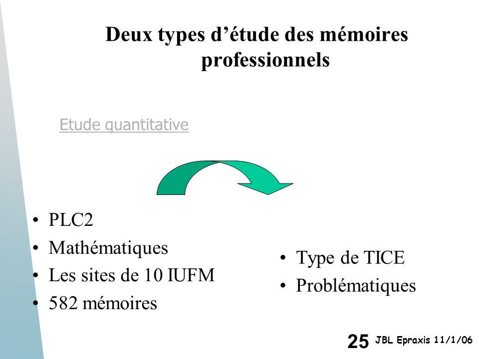 Deux types d'étude des mémoires professionnels