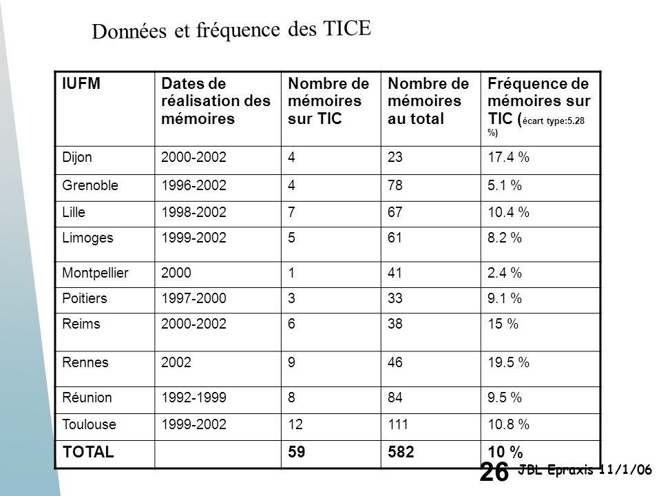 Données et fréquence des TICE