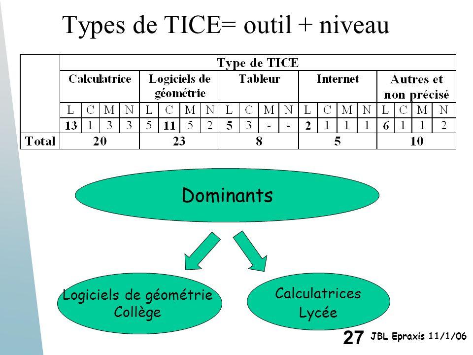 Types de TICE= outil + niveau