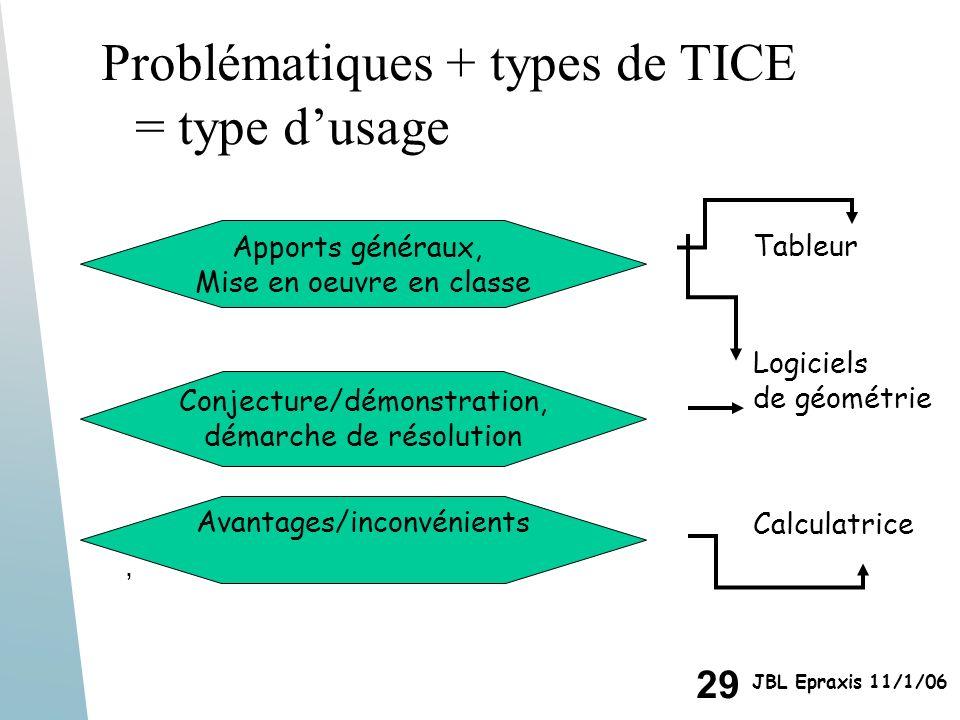 Problématiques + types de TICE = type d'usage