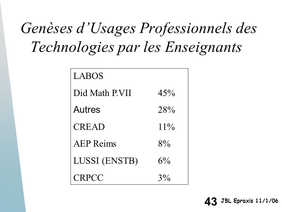 Genèses d'Usages Professionnels des Technologies par les Enseignants