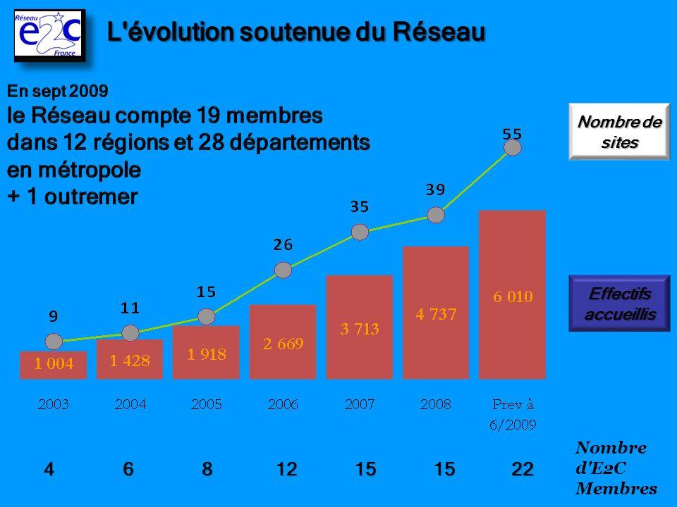 L évolution soutenue du Réseau