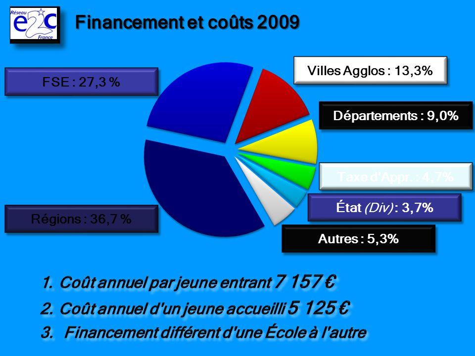 Financement et coûts 2009 Coût annuel par jeune entrant 7 157 €