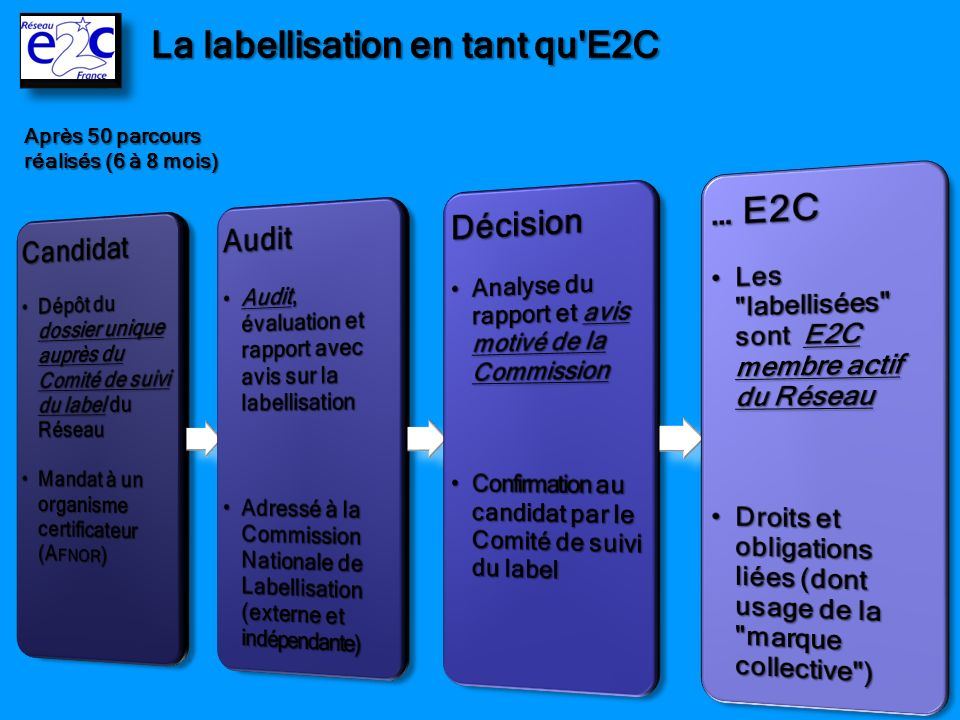 La labellisation en tant qu E2C
